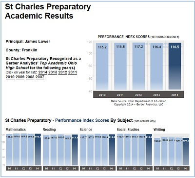 Performance Report for St. Charles Preparatory